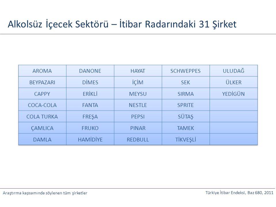 Türkiye İtibar Endeksi, Baz 680, 2011 Araştırma kapsamında söylenen tüm şirketler Alkolsüz İçecek Sektörü – İtibar Radarındaki 31 Şirket
