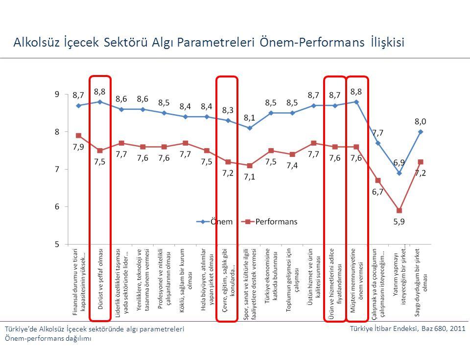 Alkolsüz İçecek Sektörü Algı Parametreleri Önem-Performans İlişkisi Türkiye'de Alkolsüz İçecek sektöründe algı parametreleri Önem-performans dağılımı
