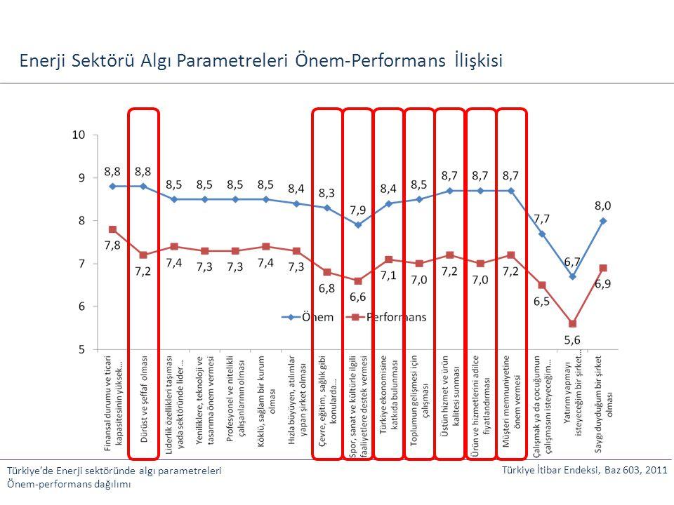 Enerji Sektörü Algı Parametreleri Önem-Performans İlişkisi Türkiye'de Enerji sektöründe algı parametreleri Önem-performans dağılımı Türkiye İtibar End
