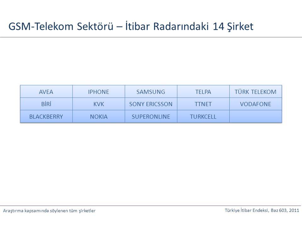 Türkiye İtibar Endeksi, Baz 603, 2011 Araştırma kapsamında söylenen tüm şirketler GSM-Telekom Sektörü – İtibar Radarındaki 14 Şirket