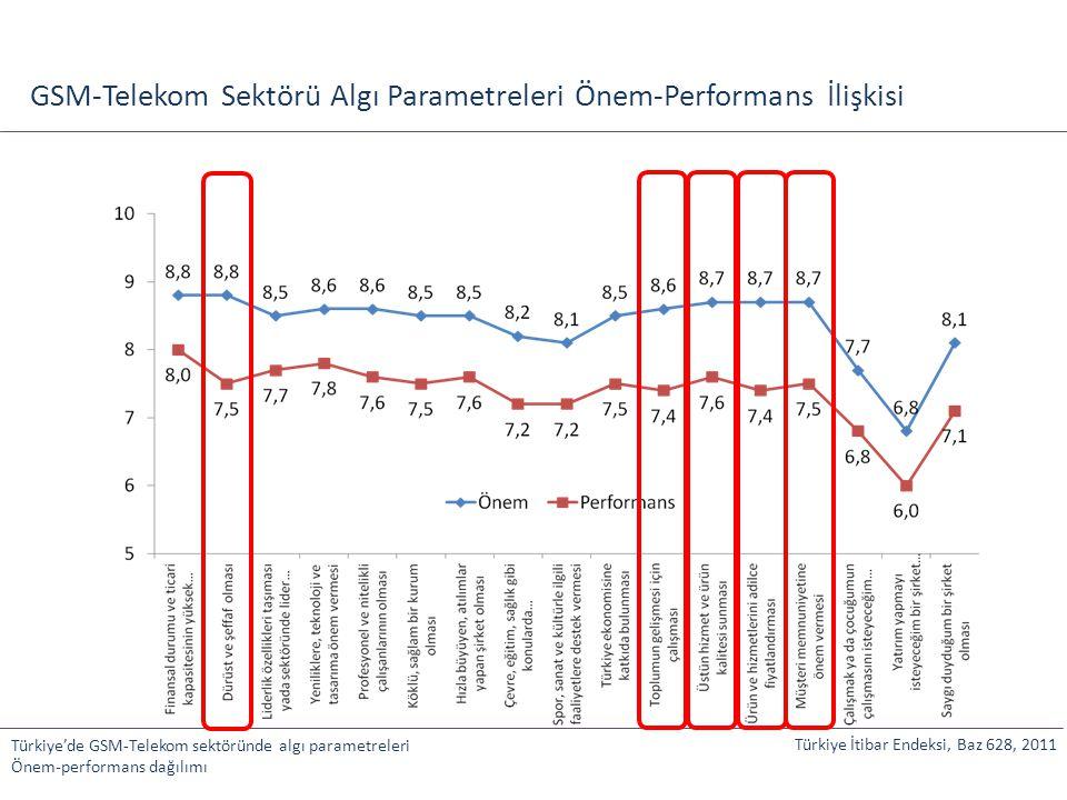 GSM-Telekom Sektörü Algı Parametreleri Önem-Performans İlişkisi Türkiye'de GSM-Telekom sektöründe algı parametreleri Önem-performans dağılımı Türkiye