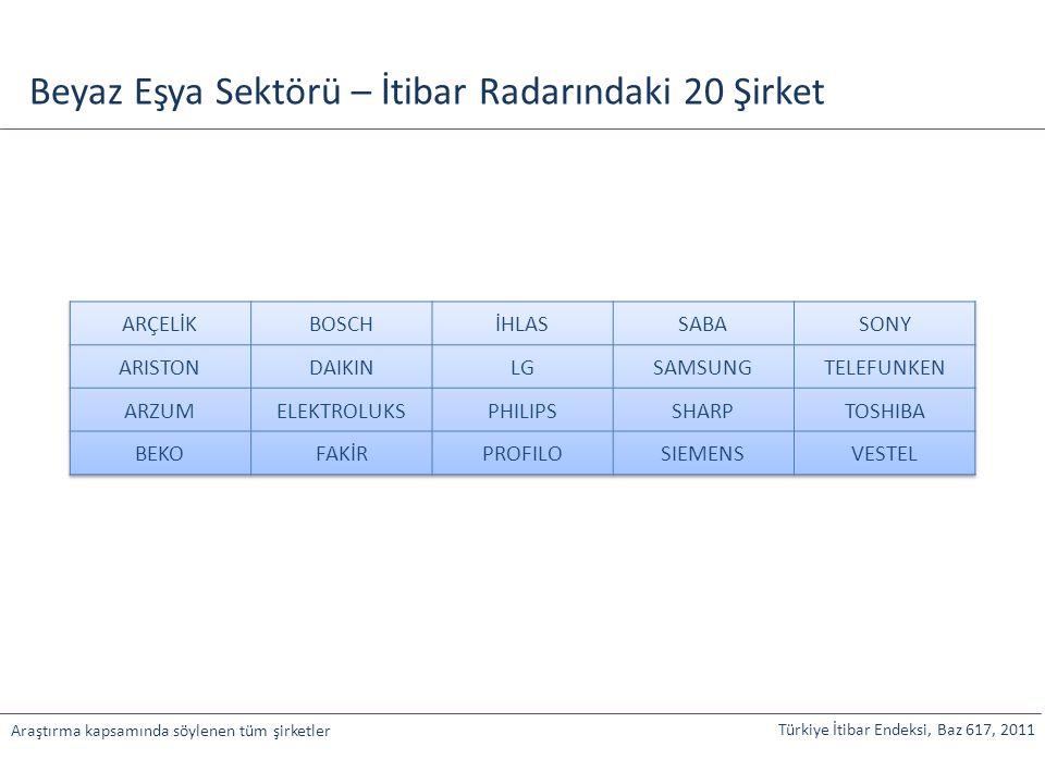 Türkiye İtibar Endeksi, Baz 617, 2011 Araştırma kapsamında söylenen tüm şirketler Beyaz Eşya Sektörü – İtibar Radarındaki 20 Şirket