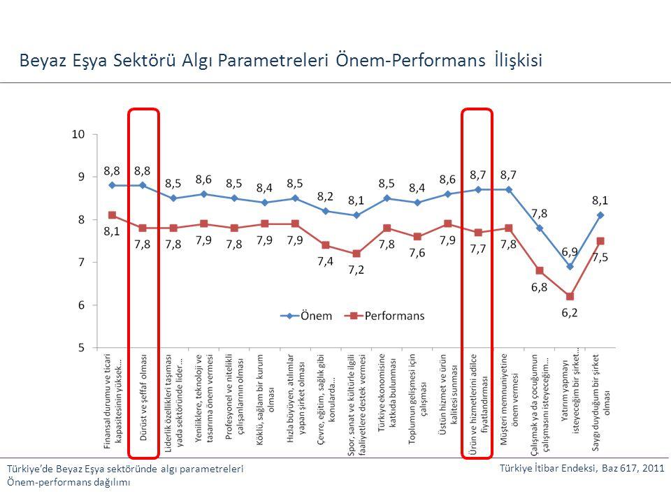 Beyaz Eşya Sektörü Algı Parametreleri Önem-Performans İlişkisi Türkiye'de Beyaz Eşya sektöründe algı parametreleri Önem-performans dağılımı Türkiye İt