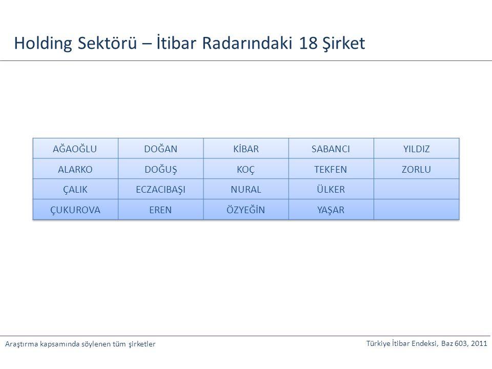 Türkiye İtibar Endeksi, Baz 603, 2011 Araştırma kapsamında söylenen tüm şirketler Holding Sektörü – İtibar Radarındaki 18 Şirket