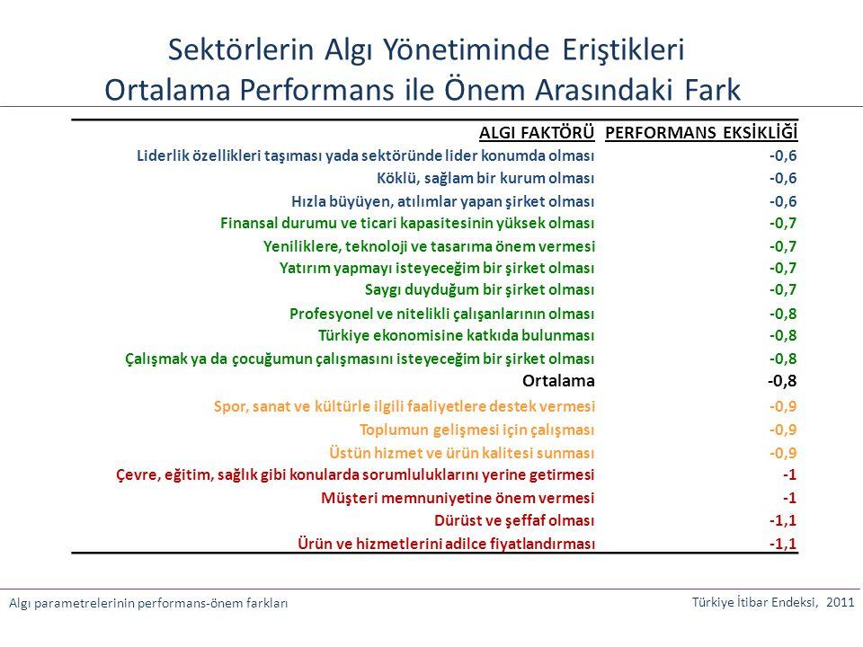 Sektörlerin Algı Yönetiminde Eriştikleri Ortalama Performans ile Önem Arasındaki Fark ALGI FAKTÖRÜPERFORMANS EKSİKLİĞİ Liderlik özellikleri taşıması y