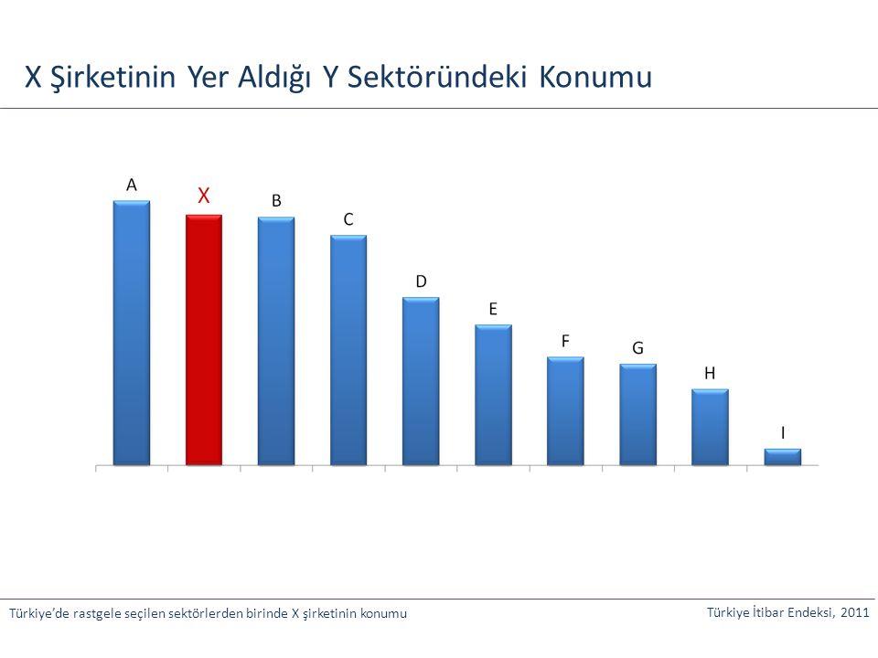 X Şirketinin Yer Aldığı Y Sektöründeki Konumu Türkiye İtibar Endeksi, 2011 Türkiye'de rastgele seçilen sektörlerden birinde X şirketinin konumu