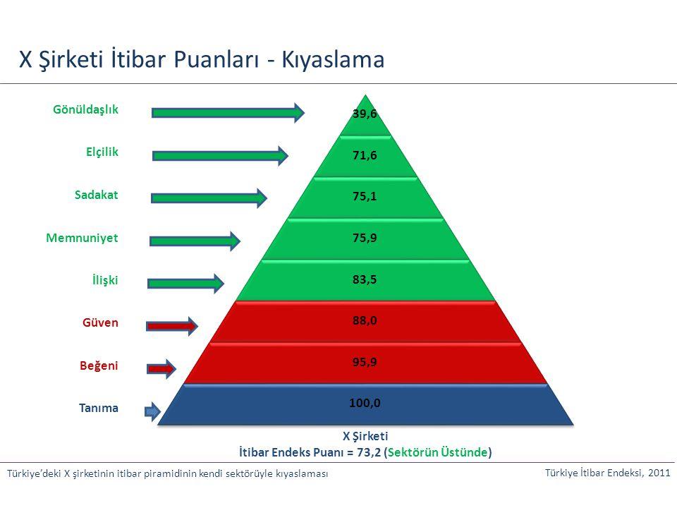 39,6 71,6 75,1 75,9 83,5 88,0 95,9 100,0 X Şirketi İtibar Puanları - Kıyaslama Türkiye'deki X şirketinin itibar piramidinin kendi sektörüyle kıyaslama