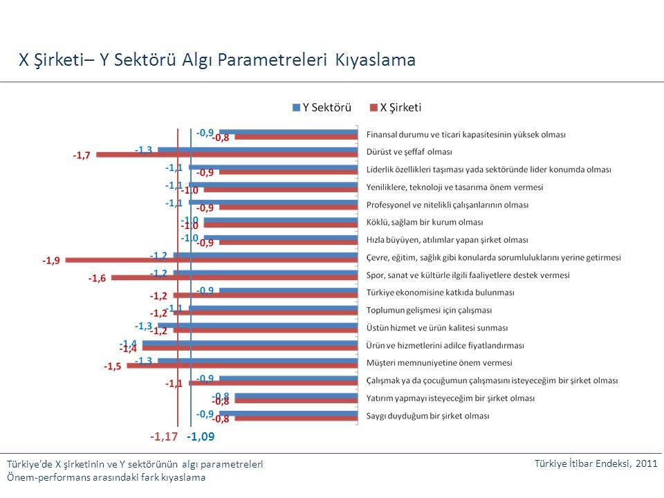 X Şirketi– Y Sektörü Algı Parametreleri Kıyaslama Türkiye'de X şirketinin ve Y sektörünün algı parametreleri Önem-performans arasındaki fark kıyaslama