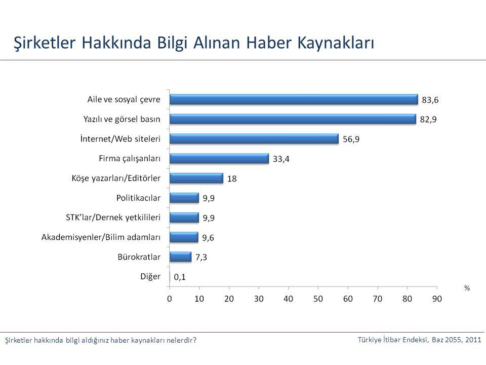 Türkiye Geneli İtibar Puanları Türkiye İtibar Endeksi, Baz 2055, 2011 Türkiye'de en itibarlı şirketlerin itibar parametrelerinin puanları 46,3 77,4 81,6 82,4 84,2 96,1 98,2 99,5 Gönüldaşlık Elçilik Sadakat Memnuniyet İlişki Güven Beğeni Tanıma % İtibar Endeks Puanları 78,3