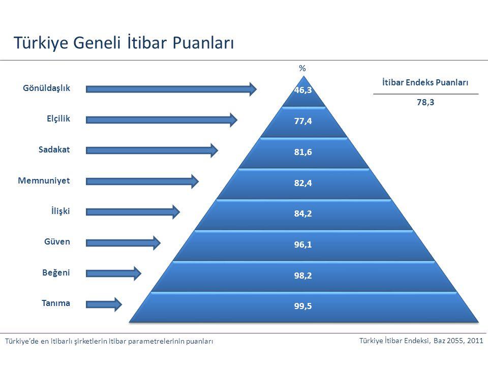 Önem Performans Türkiye Geneli Algı Parametreleri Dağılımı Türkiye İtibar Endeksi, Baz 727, 2011 Türkiye geneli algı parametrelerinin dağılımı Yatırım yapmayı isteyeceğim bir şirket olması Saygı duyduğum bir şirket olması Çalışmak ya da çocuğumun çalışmasını isteyeceğim bir şirket olması Müşteri memnuniyetine önem vermesi Ürün ve hizmetlerini adilce fiyatlandırması Üstün hizmet ve ürün kalitesi sunması Toplumun gelişmesi için çalışması Türkiye ekonomisine katkıda bulunması Profesyonel ve nitelikli çalışanlarının olması Spor, sanat ve kültürle ilgili faaliyetlere destek vermesi Çevre, eğitim, sağlık gibi konularda sorumluluklarını yerine getirmesi Hızla büyüyen, atılımlar yapan bir şirket olması Köklü, sağlam bir kurum olması / Liderlik özellikleri taşıması ya da sektöründe lider konumda olması Yeniliklere, teknoloji ve tasarıma önem vermesi Dürüst ve şeffaf olması Finansal ve ticari kapasitesinin yüksek olması