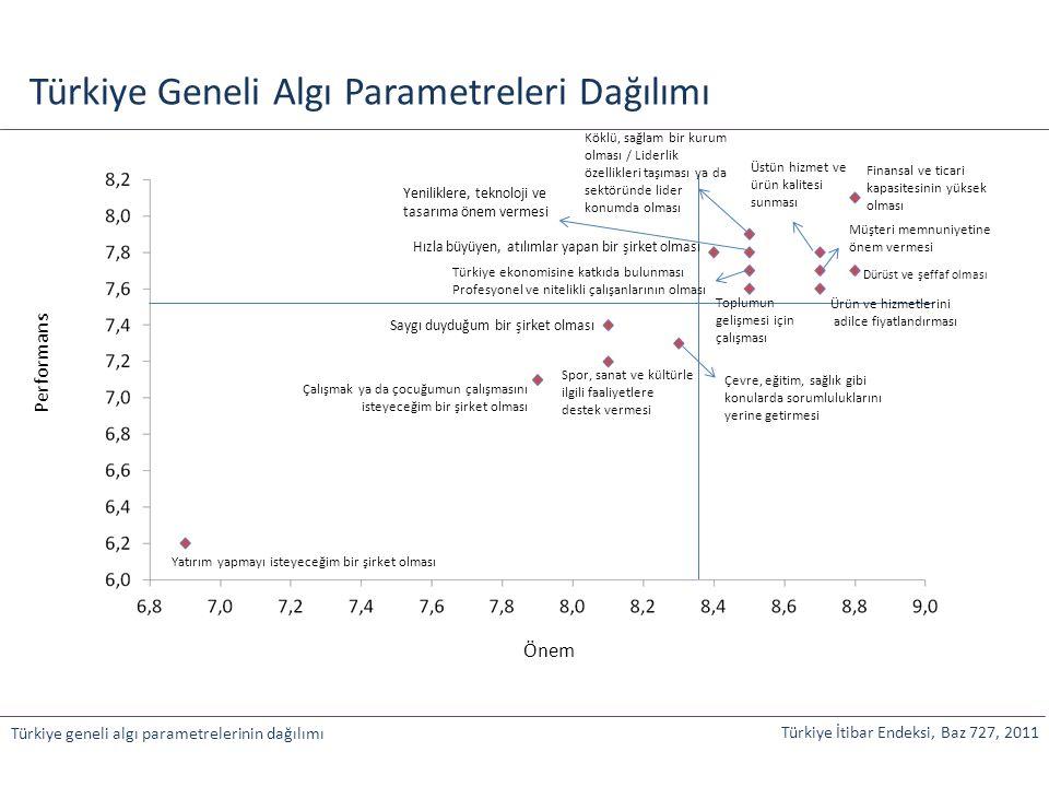 Türkiye Geneli Algı Parametreleri Önem-Performans İlişkisi Türkiye İtibar Endeksi, Baz 2055, 2011 Türkiye geneli algı parametreleri Önem-performans dağılımı