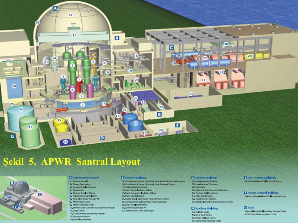 27 Şekil 5. APWR Santral Layout