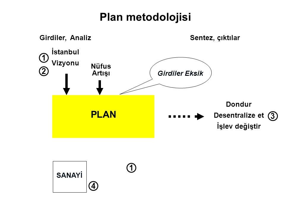 İstanbul Vizyonu Nüfus Artışı PLAN Dondur Desentralize et İşlev değiştir Girdiler, AnalizSentez, çıktılar Girdiler Eksik SANAYİ Plan metodolojisi 1 3 1 2 4