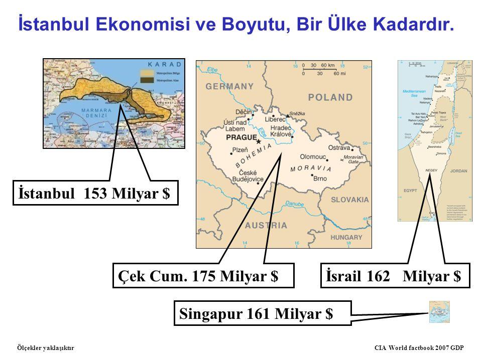 İstanbul Ekonomisi ve Boyutu, Bir Ülke Kadardır.