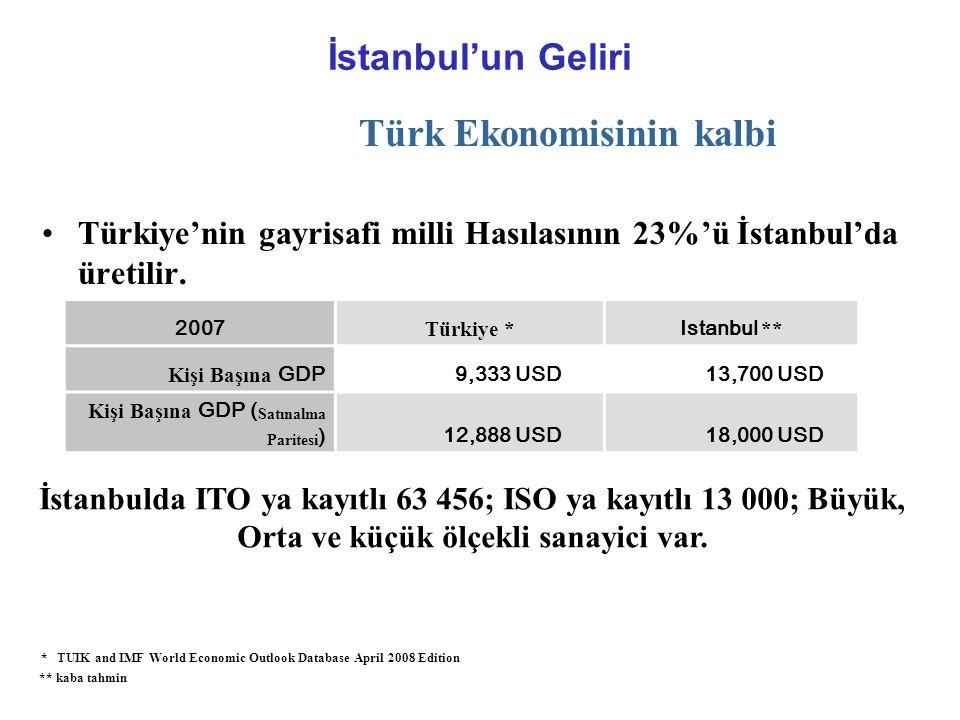 İstanbul'un Geliri Türk Ekonomisinin kalbi •Türkiye'nin gayrisafi milli Hasılasının 23%'ü İstanbul'da üretilir.