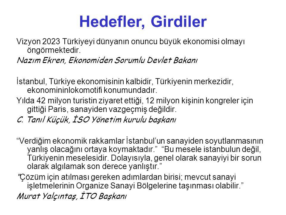Vizyon 2023 Türkiyeyi dünyanın onuncu büyük ekonomisi olmayı öngörmektedir.