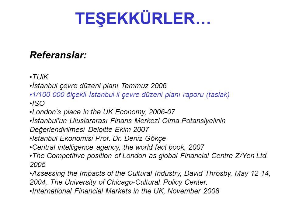 TEŞEKKÜRLER… Referanslar: •TUiK •İstanbul çevre düzeni planı Temmuz 2006 •1/100 000 ölçekli İstanbul il çevre düzeni planı raporu (taslak) •İSO •London's place in the UK Economy, 2006-07 •İstanbul'un Uluslararası Finans Merkezi Olma Potansiyelinin Değerlendirilmesi Deloitte Ekim 2007 •İstanbul Ekonomisi Prof.