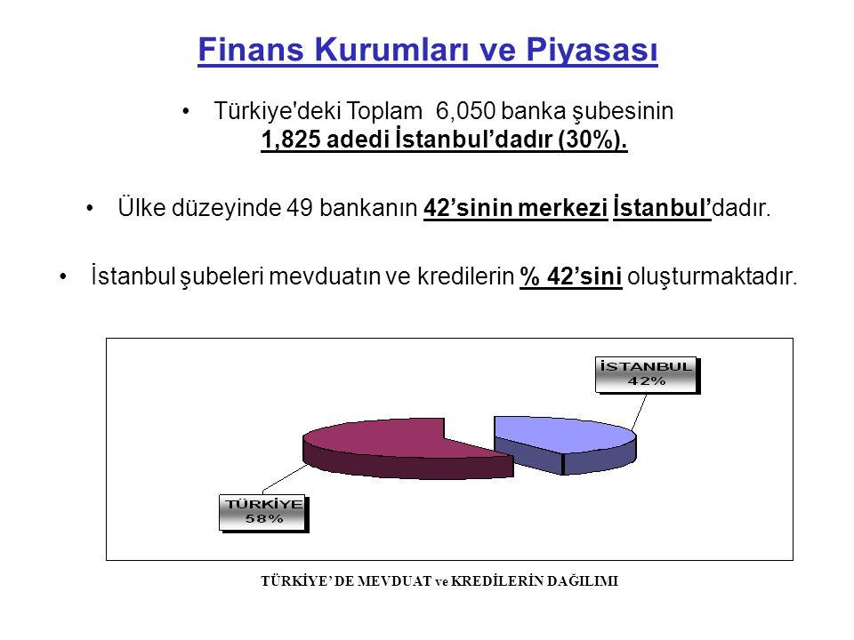 •Türkiye deki Toplam 6,050 banka şubesinin 1,825 adedi İstanbul'dadır (30%).