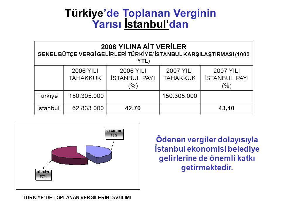 2008 YILINA AİT VERİLER GENEL BÜTÇE VERGİ GELİRLERİ TÜRKİYE/ İSTANBUL KARŞILAŞTIRMASI (1000 YTL) 2006 YILI TAHAKKUK 2006 YILI İSTANBUL PAYI (%) 2007 YILI TAHAKKUK 2007 YILI İSTANBUL PAYI (%) Türkiye150.305.000 İstanbul62.833.00042,7043,10 Ödenen vergiler dolayısıyla İstanbul ekonomisi belediye gelirlerine de önemli katkı getirmektedir.