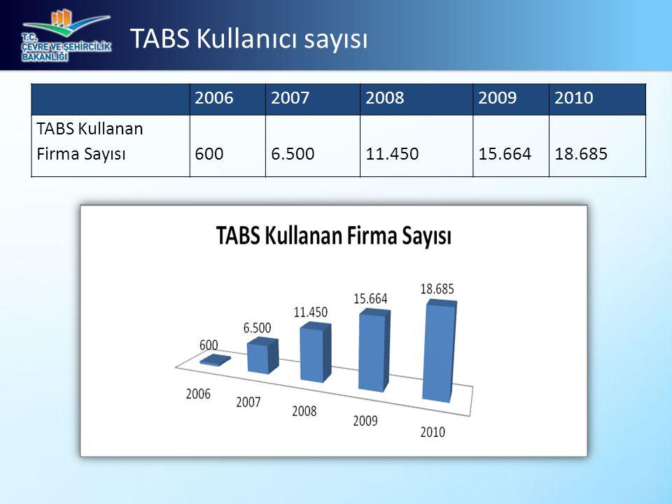 TABS Kullanıcı sayısı 20062007200820092010 TABS Kullanan Firma Sayısı6006.50011.45015.66418.685