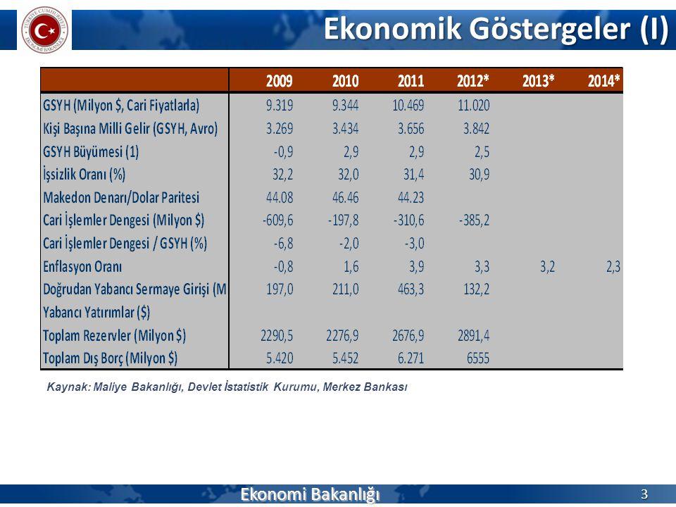 Ekonomik Göstergeler (I) Ekonomi Bakanlığı 3 Kaynak: Maliye Bakanlığı, Devlet İstatistik Kurumu, Merkez Bankası