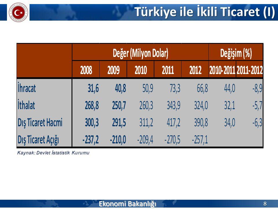 Türkiye ile İkili Ticaret (I) Ekonomi Bakanlığı 8 Kaynak: Devlet İstatistik Kurumu