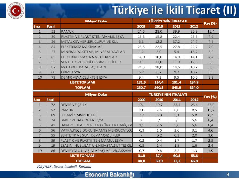 Türkiye ile İkili Ticaret (II) Ekonomi Bakanlığı 9 Kaynak: Devlet İstatistik Kurumu