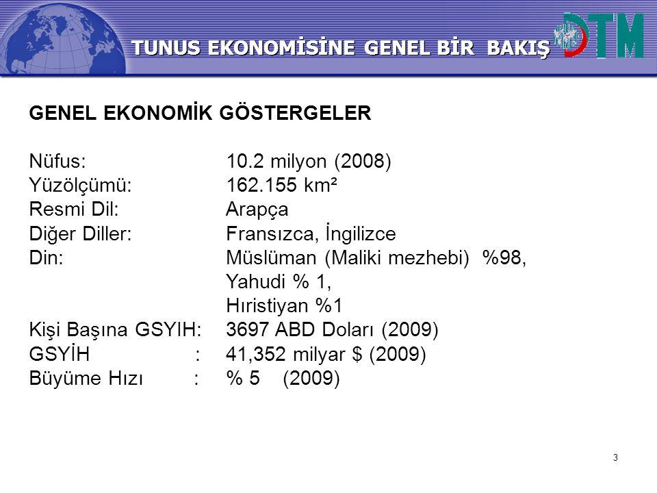 3 TUNUS EKONOMİSİNE GENEL BİR BAKIŞ GENEL EKONOMİK GÖSTERGELER Nüfus:10.2 milyon (2008) Yüzölçümü:162.155 km² Resmi Dil:Arapça Diğer Diller:Fransızca,
