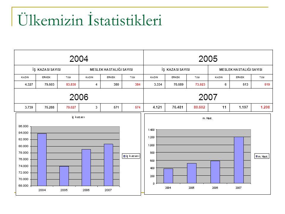 Ülkemizin İstatistikleri 20042005 İŞ KAZASI SAYISI MESLEK HASTALIĞI SAYISIİŞ KAZASI SAYISI MESLEK HASTALIĞI SAYISI KADINERKEK TotalKADINERKEKTotalKADI