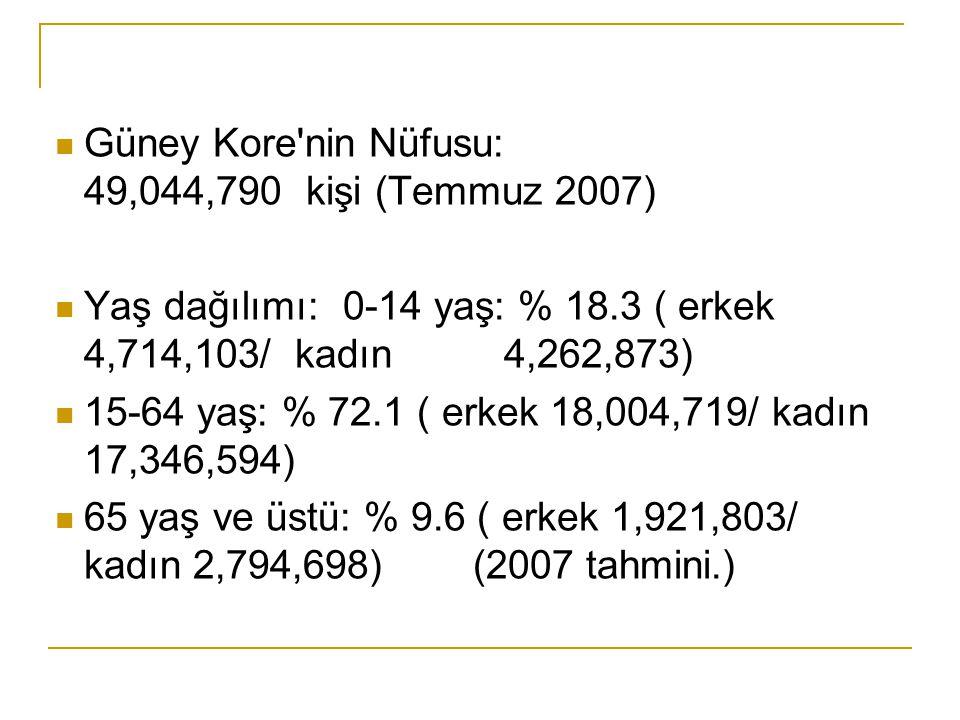  Güney Kore'nin Nüfusu: 49,044,790 kişi (Temmuz 2007)  Yaş dağılımı: 0-14 yaş: % 18.3 ( erkek 4,714,103/ kadın 4,262,873)  15-64 yaş: % 72.1 ( erke