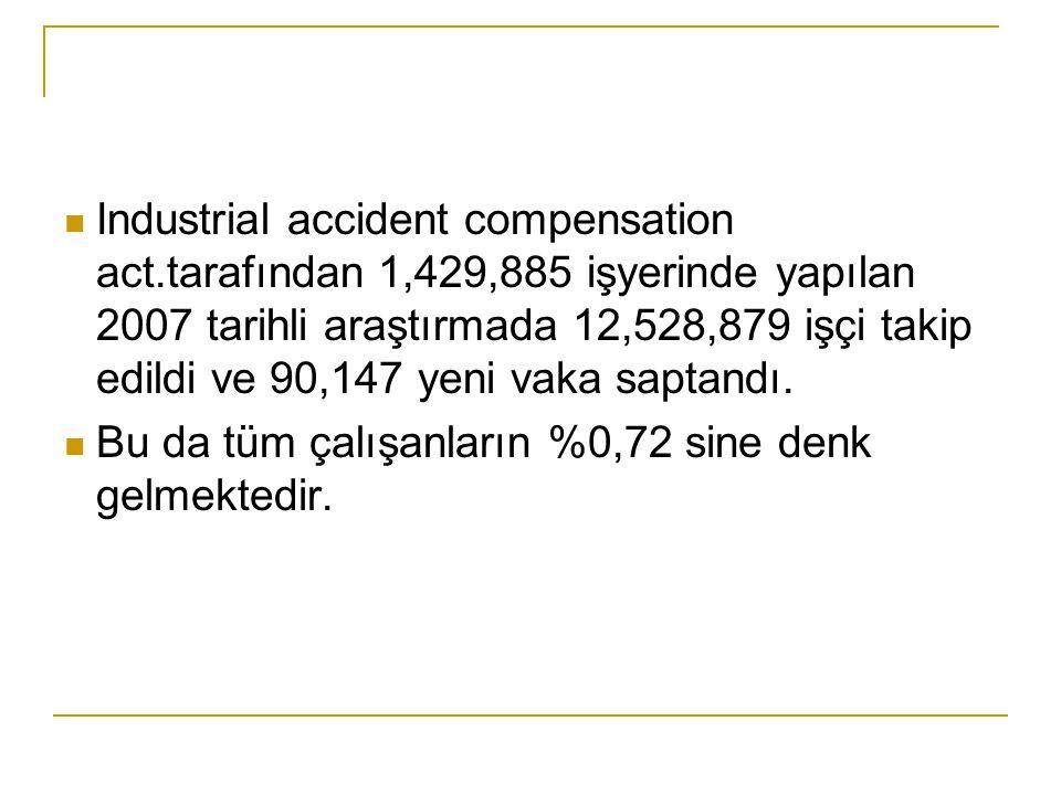  Industrial accident compensation act.tarafından 1,429,885 işyerinde yapılan 2007 tarihli araştırmada 12,528,879 işçi takip edildi ve 90,147 yeni vak
