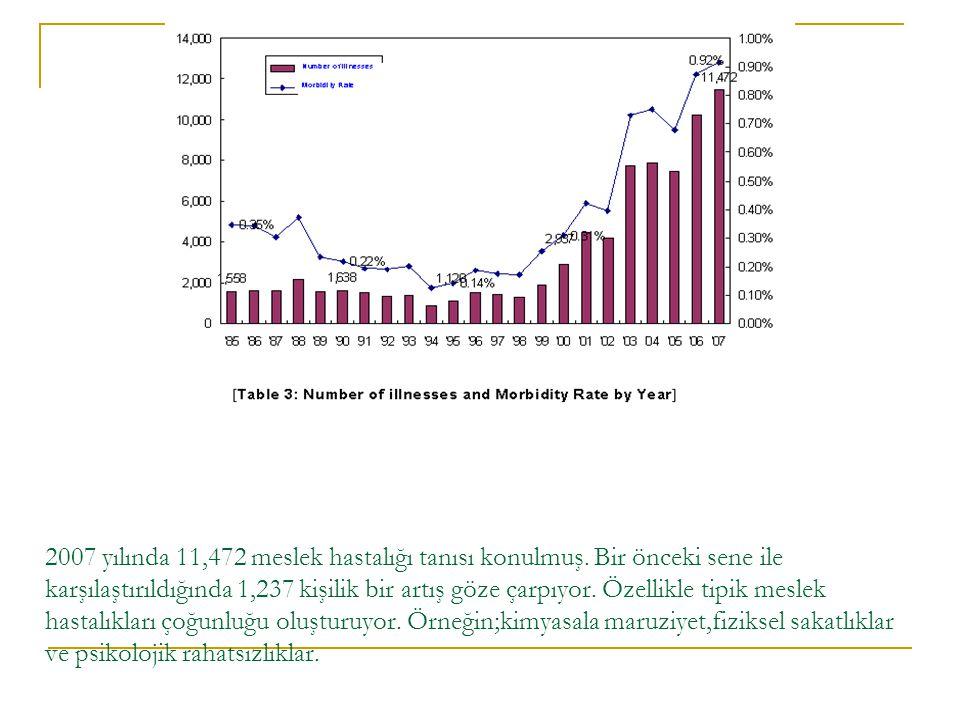 2007 yılında 11,472 meslek hastalığı tanısı konulmuş. Bir önceki sene ile karşılaştırıldığında 1,237 kişilik bir artış göze çarpıyor. Özellikle tipik
