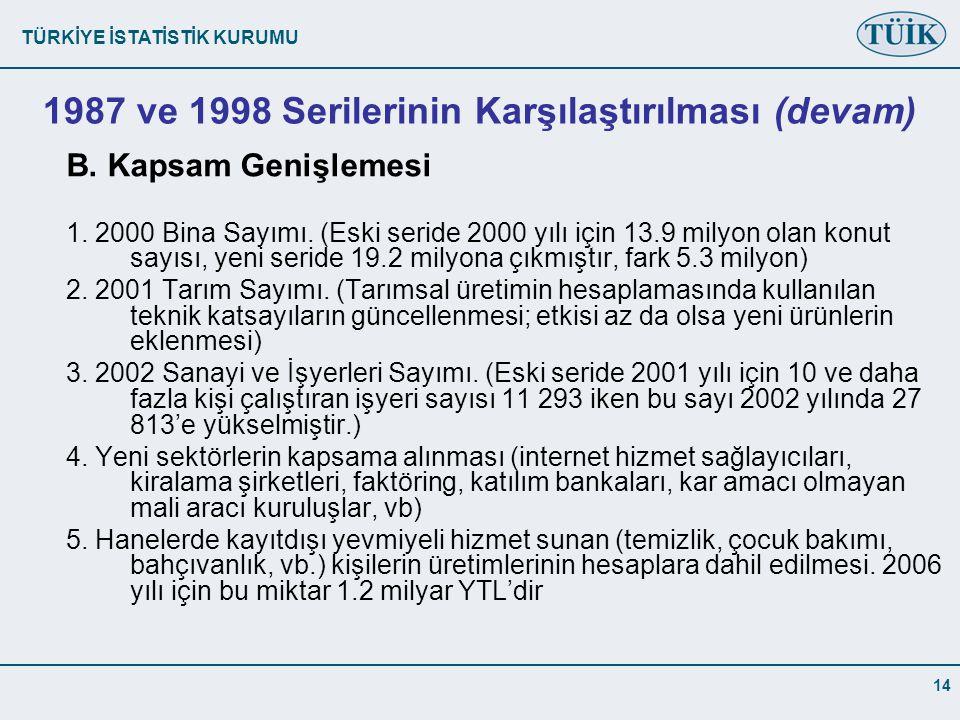 TÜRKİYE İSTATİSTİK KURUMU 14 1987 ve 1998 Serilerinin Karşılaştırılması (devam) B.