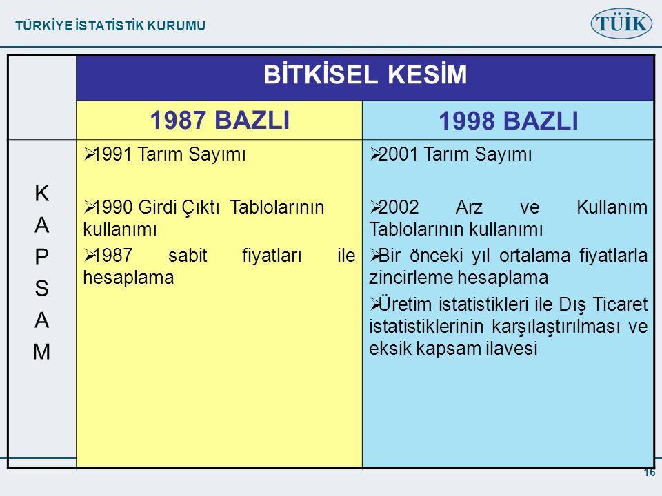 TÜRKİYE İSTATİSTİK KURUMU 16 BİTKİSEL KESİM 1987 BAZLI1998 BAZLI KAPSAMKAPSAM  1991 Tarım Sayımı  1990 Girdi Çıktı Tablolarının kullanımı  1987 sabit fiyatları ile hesaplama  2001 Tarım Sayımı  2002 Arz ve Kullanım Tablolarının kullanımı  Bir önceki yıl ortalama fiyatlarla zincirleme hesaplama  Üretim istatistikleri ile Dış Ticaret istatistiklerinin karşılaştırılması ve eksik kapsam ilavesi
