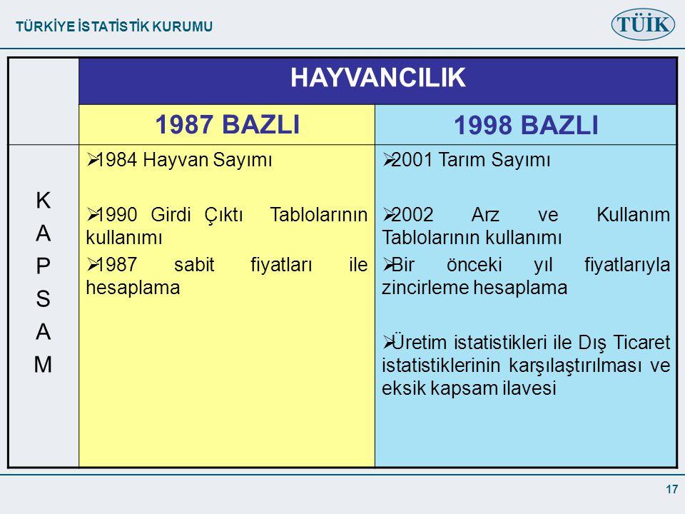 TÜRKİYE İSTATİSTİK KURUMU 17 HAYVANCILIK 1987 BAZLI1998 BAZLI KAPSAMKAPSAM  1984 Hayvan Sayımı  1990 Girdi Çıktı Tablolarının kullanımı  1987 sabit fiyatları ile hesaplama  2001 Tarım Sayımı  2002 Arz ve Kullanım Tablolarının kullanımı  Bir önceki yıl fiyatlarıyla zincirleme hesaplama  Üretim istatistikleri ile Dış Ticaret istatistiklerinin karşılaştırılması ve eksik kapsam ilavesi
