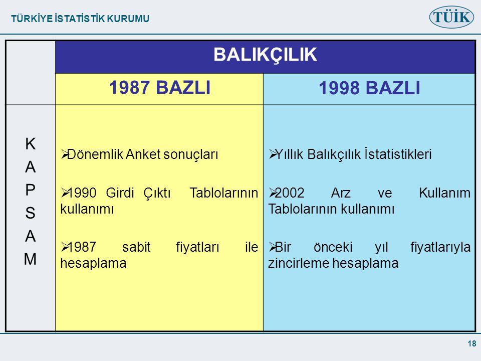 TÜRKİYE İSTATİSTİK KURUMU 18 BALIKÇILIK 1987 BAZLI1998 BAZLI KAPSAMKAPSAM  Dönemlik Anket sonuçları  1990 Girdi Çıktı Tablolarının kullanımı  1987 sabit fiyatları ile hesaplama  Yıllık Balıkçılık İstatistikleri  2002 Arz ve Kullanım Tablolarının kullanımı  Bir önceki yıl fiyatlarıyla zincirleme hesaplama