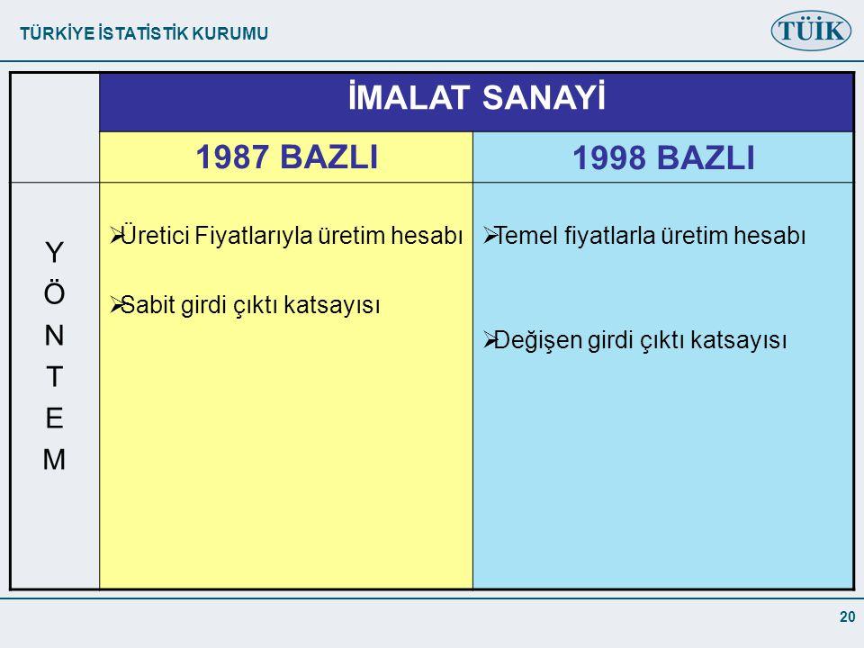 TÜRKİYE İSTATİSTİK KURUMU 20 İMALAT SANAYİ 1987 BAZLI1998 BAZLI YÖNTEMYÖNTEM  Üretici Fiyatlarıyla üretim hesabı  Sabit girdi çıktı katsayısı  Temel fiyatlarla üretim hesabı  Değişen girdi çıktı katsayısı