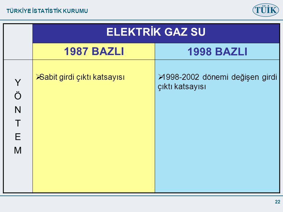 TÜRKİYE İSTATİSTİK KURUMU 22 ELEKTRİK GAZ SU 1987 BAZLI1998 BAZLI YÖNTEMYÖNTEM  Sabit girdi çıktı katsayısı  1998-2002 dönemi değişen girdi çıktı katsayısı