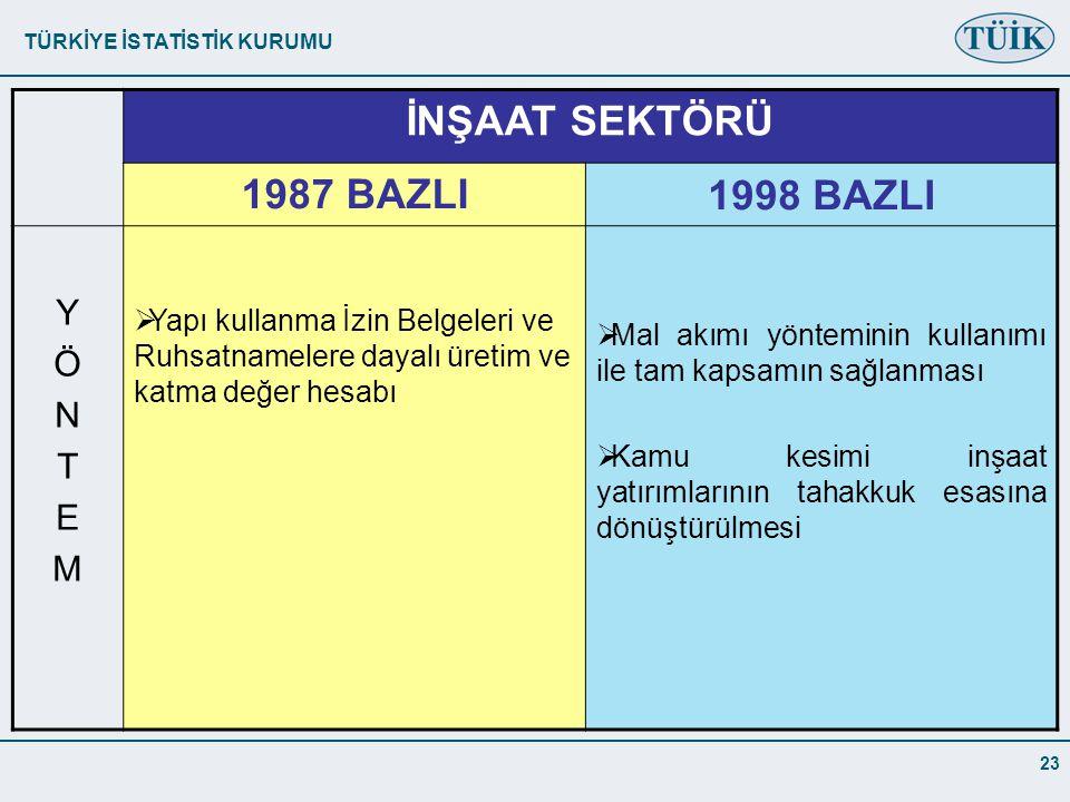 TÜRKİYE İSTATİSTİK KURUMU 23 İNŞAAT SEKTÖRÜ 1987 BAZLI1998 BAZLI YÖNTEMYÖNTEM  Yapı kullanma İzin Belgeleri ve Ruhsatnamelere dayalı üretim ve katma değer hesabı  Mal akımı yönteminin kullanımı ile tam kapsamın sağlanması  Kamu kesimi inşaat yatırımlarının tahakkuk esasına dönüştürülmesi