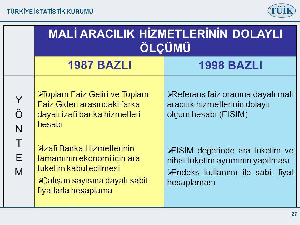 TÜRKİYE İSTATİSTİK KURUMU 27 MALİ ARACILIK HİZMETLERİNİN DOLAYLI ÖLÇÜMÜ 1987 BAZLI1998 BAZLI YÖNTEMYÖNTEM  Toplam Faiz Geliri ve Toplam Faiz Gideri arasındaki farka dayalı izafi banka hizmetleri hesabı  İzafi Banka Hizmetlerinin tamamının ekonomi için ara tüketim kabul edilmesi  Çalışan sayısına dayalı sabit fiyatlarla hesaplama  Referans faiz oranına dayalı mali aracılık hizmetlerinin dolaylı ölçüm hesabı (FISIM)  FISIM değerinde ara tüketim ve nihai tüketim ayrımının yapılması  Endeks kullanımı ile sabit fiyat hesaplaması