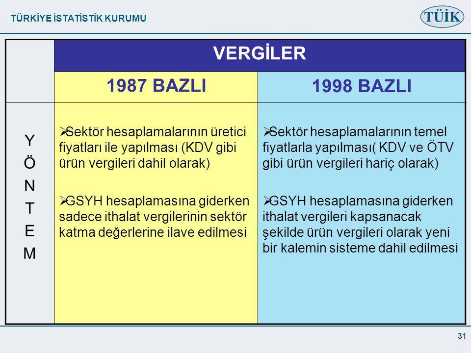 TÜRKİYE İSTATİSTİK KURUMU 31 VERGİLER 1987 BAZLI1998 BAZLI YÖNTEMYÖNTEM  Sektör hesaplamalarının üretici fiyatları ile yapılması (KDV gibi ürün vergileri dahil olarak)  GSYH hesaplamasına giderken sadece ithalat vergilerinin sektör katma değerlerine ilave edilmesi  Sektör hesaplamalarının temel fiyatlarla yapılması( KDV ve ÖTV gibi ürün vergileri hariç olarak)  GSYH hesaplamasına giderken ithalat vergileri kapsanacak şekilde ürün vergileri olarak yeni bir kalemin sisteme dahil edilmesi