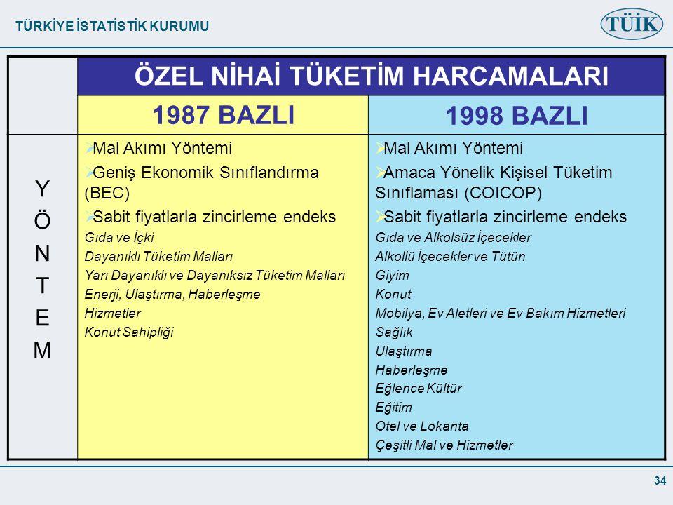 TÜRKİYE İSTATİSTİK KURUMU 34 ÖZEL NİHAİ TÜKETİM HARCAMALARI 1987 BAZLI1998 BAZLI YÖNTEMYÖNTEM  Mal Akımı Yöntemi  Geniş Ekonomik Sınıflandırma (BEC)  Sabit fiyatlarla zincirleme endeks Gıda ve İçki Dayanıklı Tüketim Malları Yarı Dayanıklı ve Dayanıksız Tüketim Malları Enerji, Ulaştırma, Haberleşme Hizmetler Konut Sahipliği  Mal Akımı Yöntemi  Amaca Yönelik Kişisel Tüketim Sınıflaması (COICOP)  Sabit fiyatlarla zincirleme endeks Gıda ve Alkolsüz İçecekler Alkollü İçecekler ve Tütün Giyim Konut Mobilya, Ev Aletleri ve Ev Bakım Hizmetleri Sağlık Ulaştırma Haberleşme Eğlence Kültür Eğitim Otel ve Lokanta Çeşitli Mal ve Hizmetler