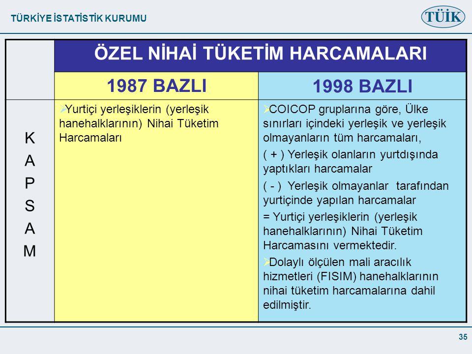 TÜRKİYE İSTATİSTİK KURUMU 35 ÖZEL NİHAİ TÜKETİM HARCAMALARI 1987 BAZLI1998 BAZLI KAPSAMKAPSAM  Yurtiçi yerleşiklerin (yerleşik hanehalklarının) Nihai Tüketim Harcamaları  COICOP gruplarına göre, Ülke sınırları içindeki yerleşik ve yerleşik olmayanların tüm harcamaları, ( + ) Yerleşik olanların yurtdışında yaptıkları harcamalar ( - ) Yerleşik olmayanlar tarafından yurtiçinde yapılan harcamalar = Yurtiçi yerleşiklerin (yerleşik hanehalklarının) Nihai Tüketim Harcamasını vermektedir.