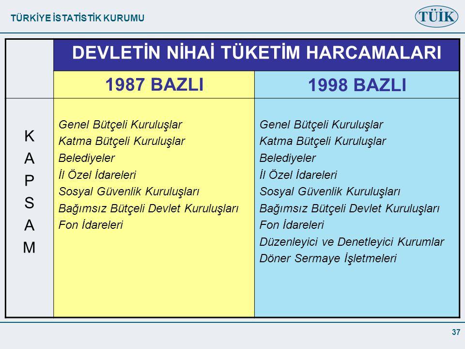 TÜRKİYE İSTATİSTİK KURUMU 37 DEVLETİN NİHAİ TÜKETİM HARCAMALARI 1987 BAZLI1998 BAZLI KAPSAMKAPSAM Genel Bütçeli Kuruluşlar Katma Bütçeli Kuruluşlar Belediyeler İl Özel İdareleri Sosyal Güvenlik Kuruluşları Bağımsız Bütçeli Devlet Kuruluşları Fon İdareleri Genel Bütçeli Kuruluşlar Katma Bütçeli Kuruluşlar Belediyeler İl Özel İdareleri Sosyal Güvenlik Kuruluşları Bağımsız Bütçeli Devlet Kuruluşları Fon İdareleri Düzenleyici ve Denetleyici Kurumlar Döner Sermaye İşletmeleri
