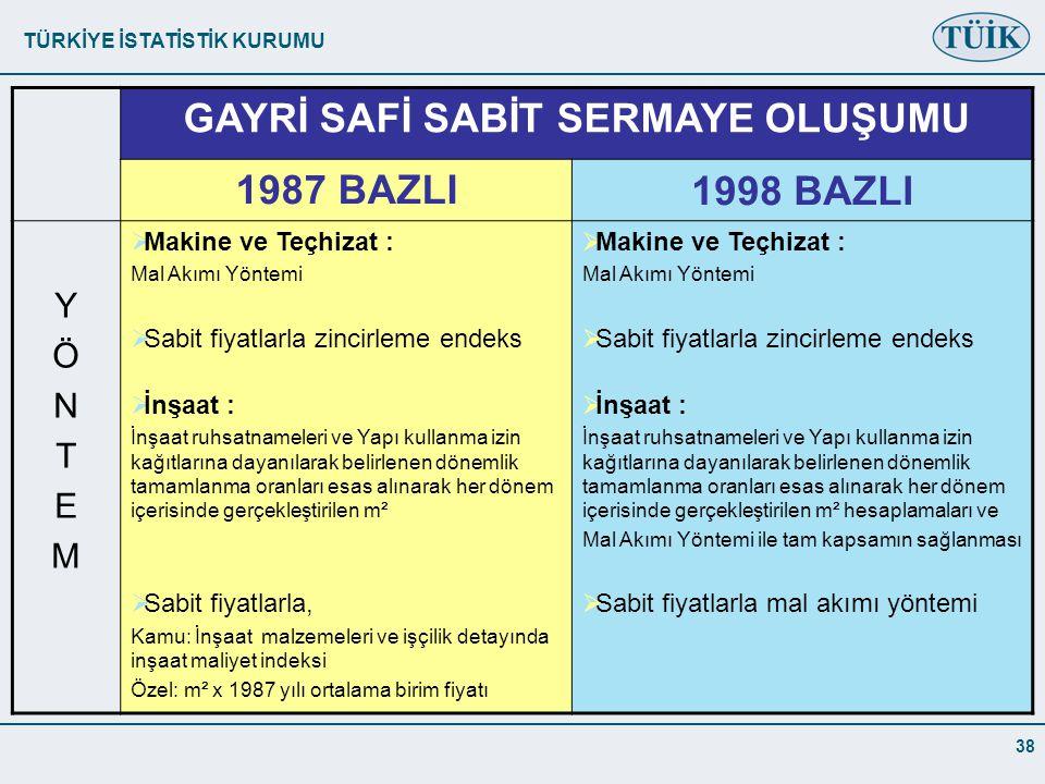 TÜRKİYE İSTATİSTİK KURUMU 38 GAYRİ SAFİ SABİT SERMAYE OLUŞUMU 1987 BAZLI1998 BAZLI YÖNTEMYÖNTEM  Makine ve Teçhizat : Mal Akımı Yöntemi  Sabit fiyatlarla zincirleme endeks  İnşaat : İnşaat ruhsatnameleri ve Yapı kullanma izin kağıtlarına dayanılarak belirlenen dönemlik tamamlanma oranları esas alınarak her dönem içerisinde gerçekleştirilen m²  Sabit fiyatlarla, Kamu: İnşaat malzemeleri ve işçilik detayında inşaat maliyet indeksi Özel: m² x 1987 yılı ortalama birim fiyatı  Makine ve Teçhizat : Mal Akımı Yöntemi  Sabit fiyatlarla zincirleme endeks  İnşaat : İnşaat ruhsatnameleri ve Yapı kullanma izin kağıtlarına dayanılarak belirlenen dönemlik tamamlanma oranları esas alınarak her dönem içerisinde gerçekleştirilen m² hesaplamaları ve Mal Akımı Yöntemi ile tam kapsamın sağlanması  Sabit fiyatlarla mal akımı yöntemi