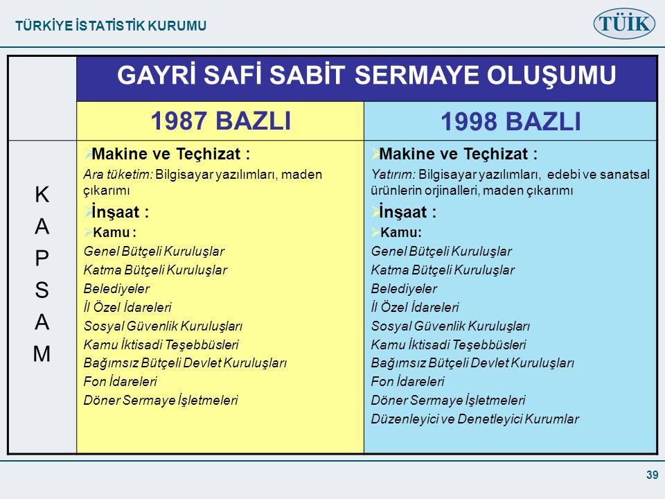 TÜRKİYE İSTATİSTİK KURUMU 39 GAYRİ SAFİ SABİT SERMAYE OLUŞUMU 1987 BAZLI1998 BAZLI KAPSAMKAPSAM  Makine ve Teçhizat : Ara tüketim: Bilgisayar yazılımları, maden çıkarımı  İnşaat :  Kamu : Genel Bütçeli Kuruluşlar Katma Bütçeli Kuruluşlar Belediyeler İl Özel İdareleri Sosyal Güvenlik Kuruluşları Kamu İktisadi Teşebbüsleri Bağımsız Bütçeli Devlet Kuruluşları Fon İdareleri Döner Sermaye İşletmeleri  Makine ve Teçhizat : Yatırım: Bilgisayar yazılımları, edebi ve sanatsal ürünlerin orjinalleri, maden çıkarımı  İnşaat :  Kamu: Genel Bütçeli Kuruluşlar Katma Bütçeli Kuruluşlar Belediyeler İl Özel İdareleri Sosyal Güvenlik Kuruluşları Kamu İktisadi Teşebbüsleri Bağımsız Bütçeli Devlet Kuruluşları Fon İdareleri Döner Sermaye İşletmeleri Düzenleyici ve Denetleyici Kurumlar