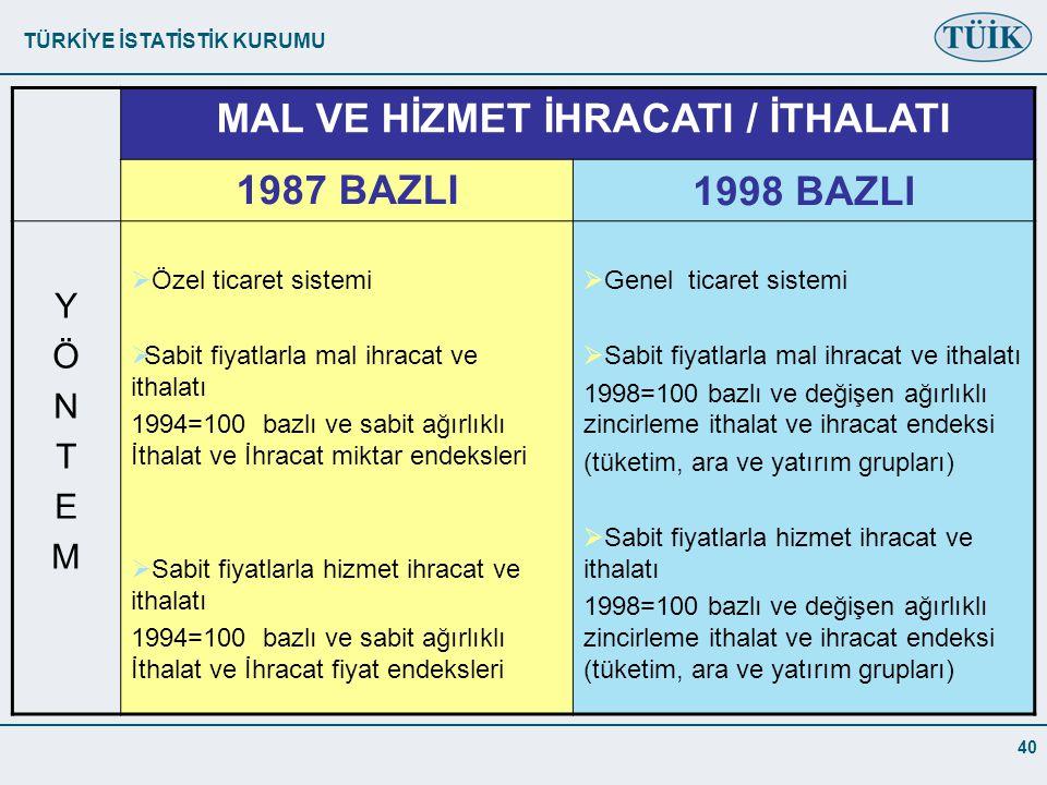 TÜRKİYE İSTATİSTİK KURUMU 40 MAL VE HİZMET İHRACATI / İTHALATI 1987 BAZLI1998 BAZLI YÖNTEMYÖNTEM  Özel ticaret sistemi  Sabit fiyatlarla mal ihracat ve ithalatı 1994=100 bazlı ve sabit ağırlıklı İthalat ve İhracat miktar endeksleri  Sabit fiyatlarla hizmet ihracat ve ithalatı 1994=100 bazlı ve sabit ağırlıklı İthalat ve İhracat fiyat endeksleri  Genel ticaret sistemi  Sabit fiyatlarla mal ihracat ve ithalatı 1998=100 bazlı ve değişen ağırlıklı zincirleme ithalat ve ihracat endeksi (tüketim, ara ve yatırım grupları)  Sabit fiyatlarla hizmet ihracat ve ithalatı 1998=100 bazlı ve değişen ağırlıklı zincirleme ithalat ve ihracat endeksi (tüketim, ara ve yatırım grupları)
