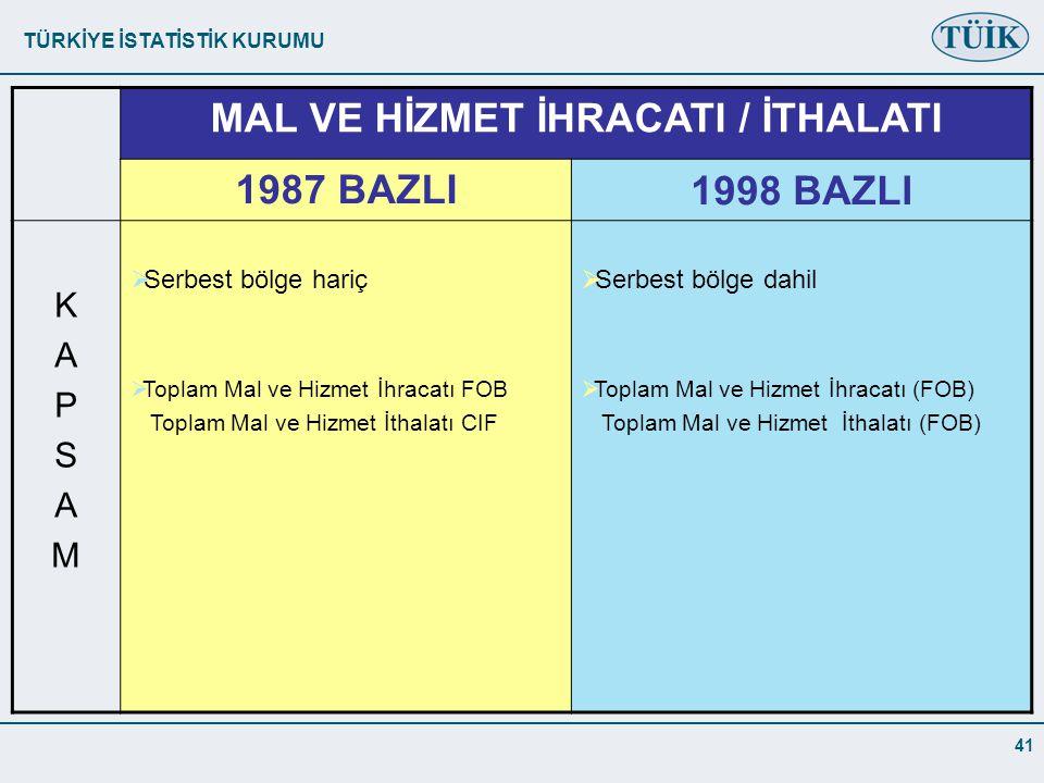 TÜRKİYE İSTATİSTİK KURUMU 41 MAL VE HİZMET İHRACATI / İTHALATI 1987 BAZLI1998 BAZLI KAPSAMKAPSAM  Serbest bölge hariç  Toplam Mal ve Hizmet İhracatı FOB Toplam Mal ve Hizmet İthalatı CIF  Serbest bölge dahil  Toplam Mal ve Hizmet İhracatı (FOB) Toplam Mal ve Hizmet İthalatı (FOB)