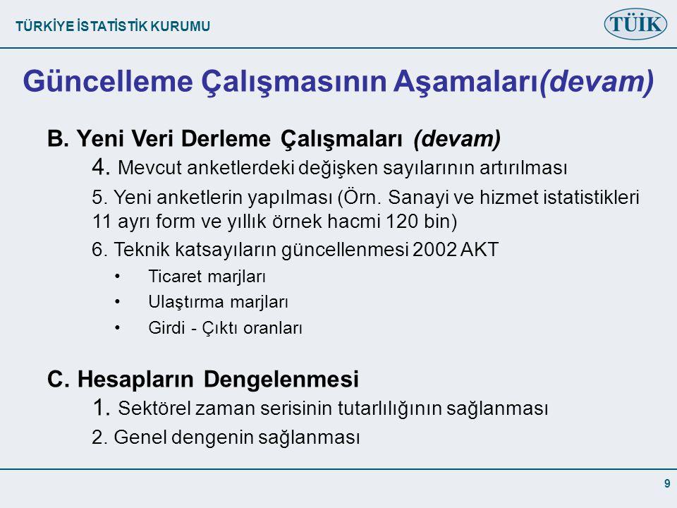 TÜRKİYE İSTATİSTİK KURUMU 9 B.Yeni Veri Derleme Çalışmaları (devam) 4.