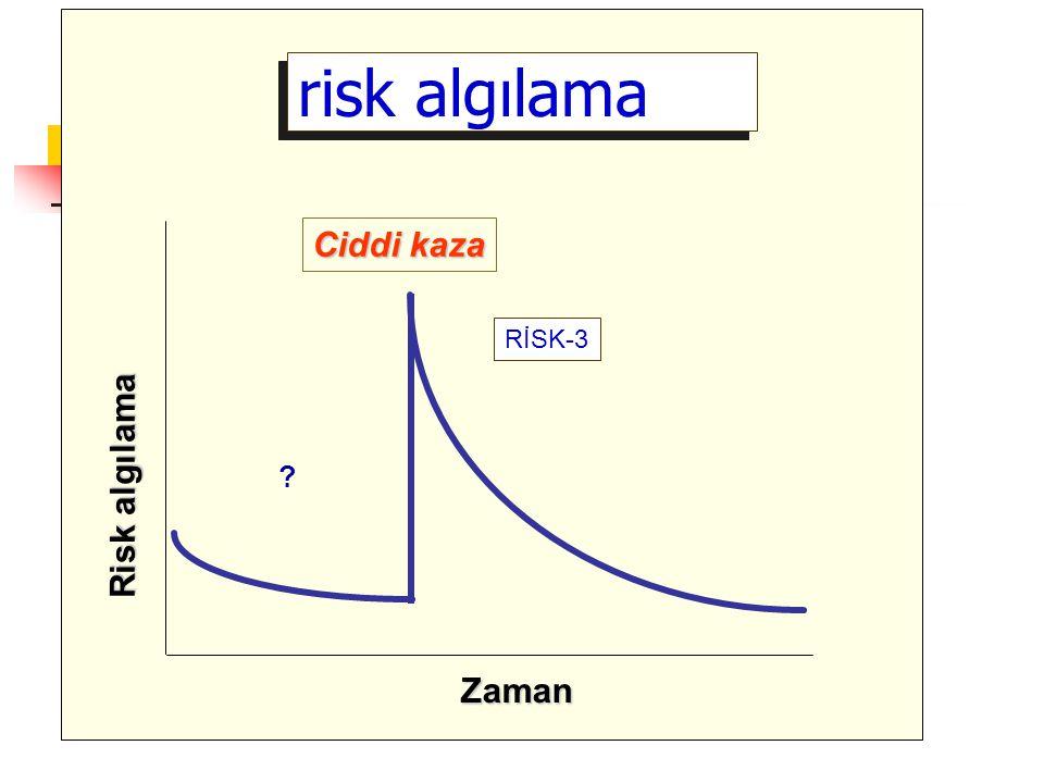 risk algılama Ciddi kaza Risk algılama Zaman RİSK-3 ?